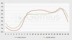Średnia liczba odsłon generowanych przez urządzenia mobilne i PC z uwzględnieniem pory dnia, w krajach objętych badaniami Gemius (Słowenia, Bułgaria, Rosja, Polska, Czechy, Węgry, Ukraina i Słowacja)