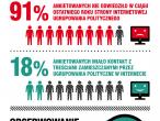 Wybory w internecie - inforgrafika
