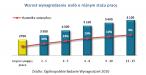 Wzrost wynagrodzenia osób o różnym stażu pracy w Warszawie