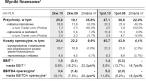 Wyniki finansowe Agory w II kw. 2010