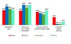 Czynniki skłaniające internautów do zakupów online
