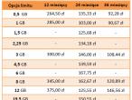 Zestawienie średnich kosztów miesięcznych dla najtańszych ofert internetu mobilnego z laptopem