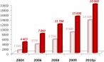 Liczba zawartych umów w latach 2004-2009 i prognoza na 2010 rok