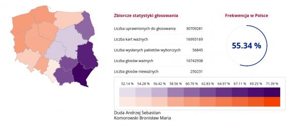 Oficjalne wyniki wyborów - II tura