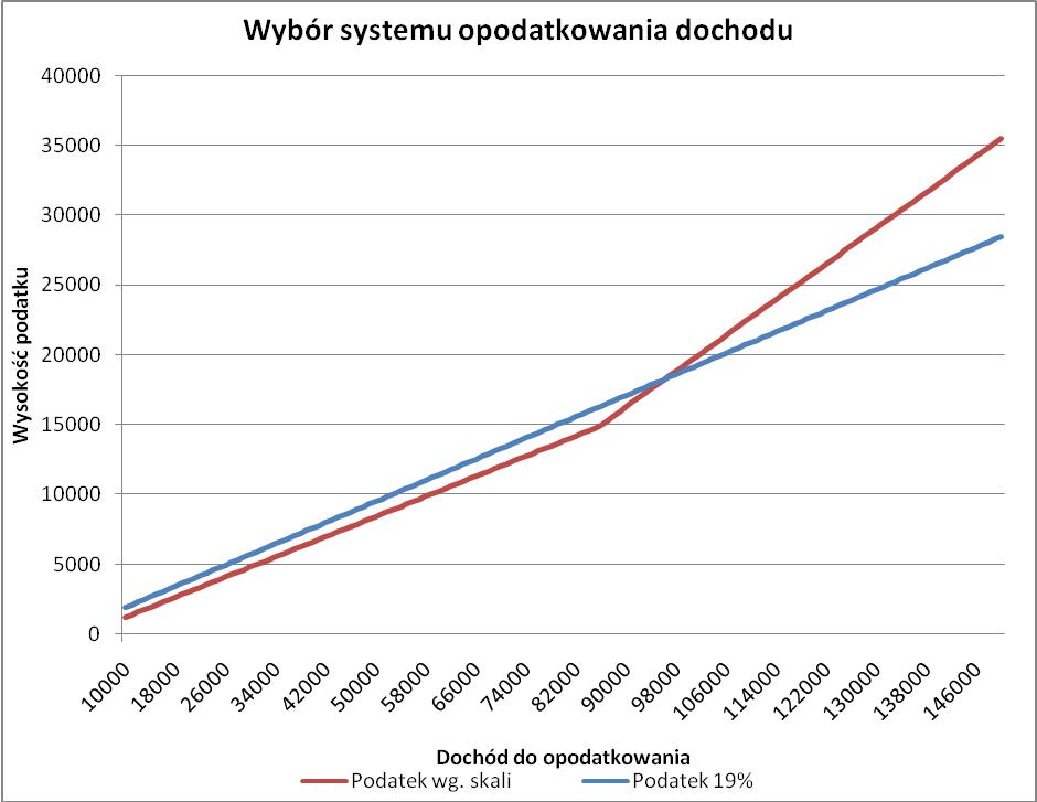 Wybór systemu opodatkowania dochodu
