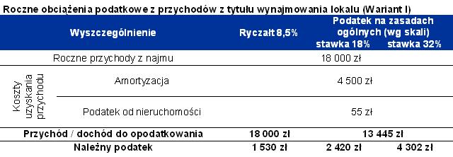 Roczne obciążenia podatkowe z przychodów z tytułu wynajmowania lokalu (Wariant I)