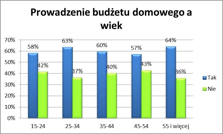 Zarządzanie budżetem domowym a wiek