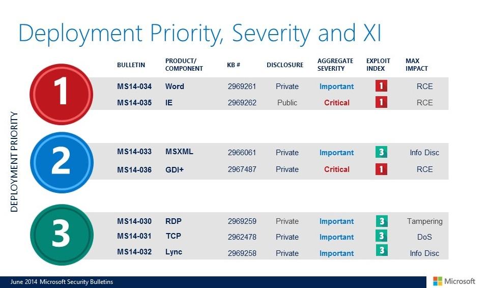 Biuletyny zabezpieczeń Microsoftu - czerwiec 2014