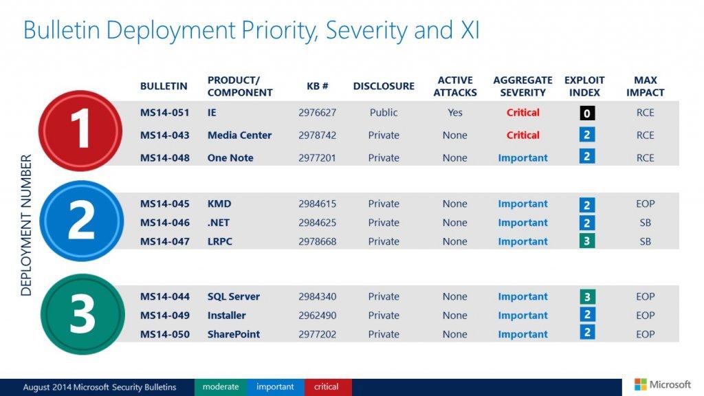 Biuletyny zabezpieczeń Microsoftu - sierpień 2014