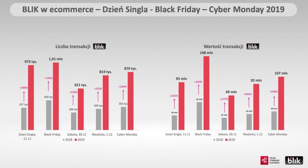 BLIK w ecommerce – Dzień Singla - Black Friday – Cyber Monday 2019