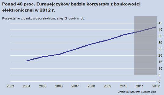 Bankowość elektroniczna w Unii Europejskiej w 2012 r.