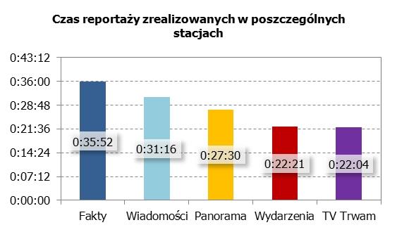 Czas reportaży zrealizowanych w poszczególnych stacjach