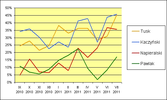 Odsetek publikacji o wydźwięku negatywnym na temat liderów partii politycznych w dziennikach ogólnopolskich w okresie od września 2010 do lipca 2011