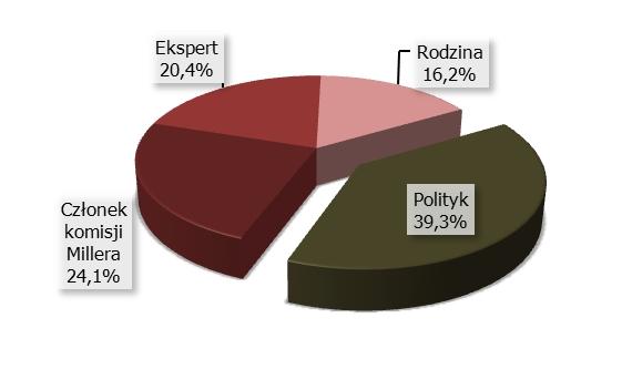 Odsetek liczby wypowiedzi komentatorów w podziale na rolę –  suma we wszystkich stacjach