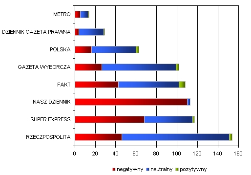 Liczba publikacji, w których wystąpił Donald Tusk z uwzględnieniem wydźwięku w podziale na tytuły prasowe – lipiec 2011