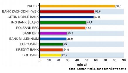 Banki o największych wydatkach reklamowych w I półroczu 2011 roku