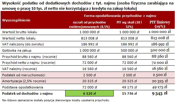 Wysokość podatku od dodatkowych dochodów z tyt. najmu
