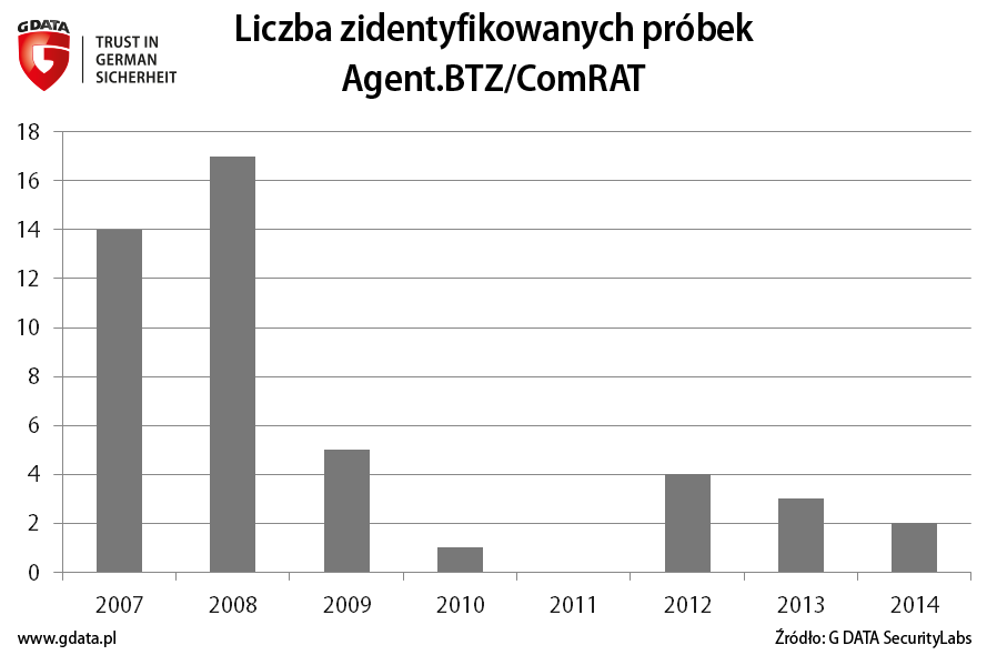 Liczba zmodyfikowanych próbek zagrożenia Agent.BTZ/ComRAT