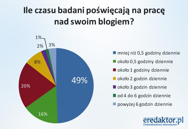 Ile czasu badani poświęcają na pracę nad swoim blogiem?