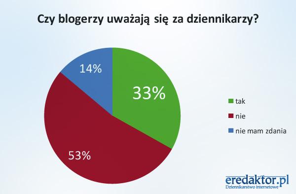 Czy blogerzy uważają się za dziennikarzy?