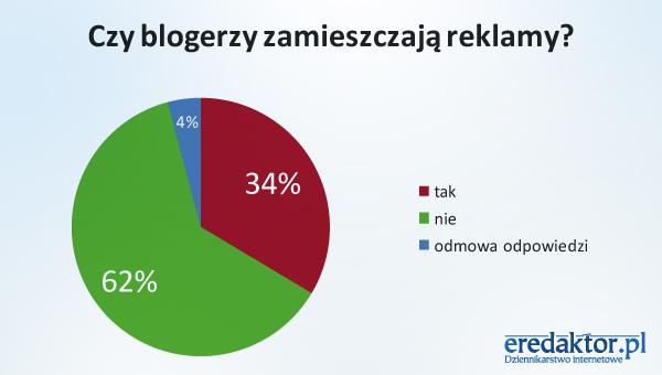 Czy blogerzy zamieszczają reklamy?