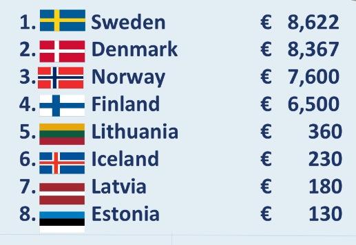 Obroty w e-commerce w Europie Północnej (w mln EUR)