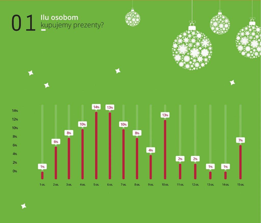 Wykres 1. Ilu osobom kupujemy prezenty?