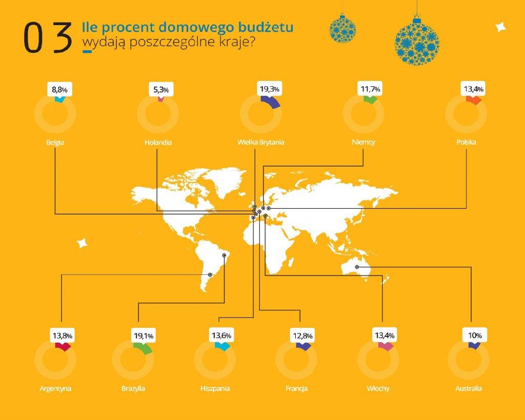 Wykres 3. Średnia wysokość wydatków na prezenty w poszczególnych krajach (w PLN)