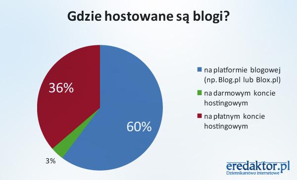 Gdzie hostowane są blogi?