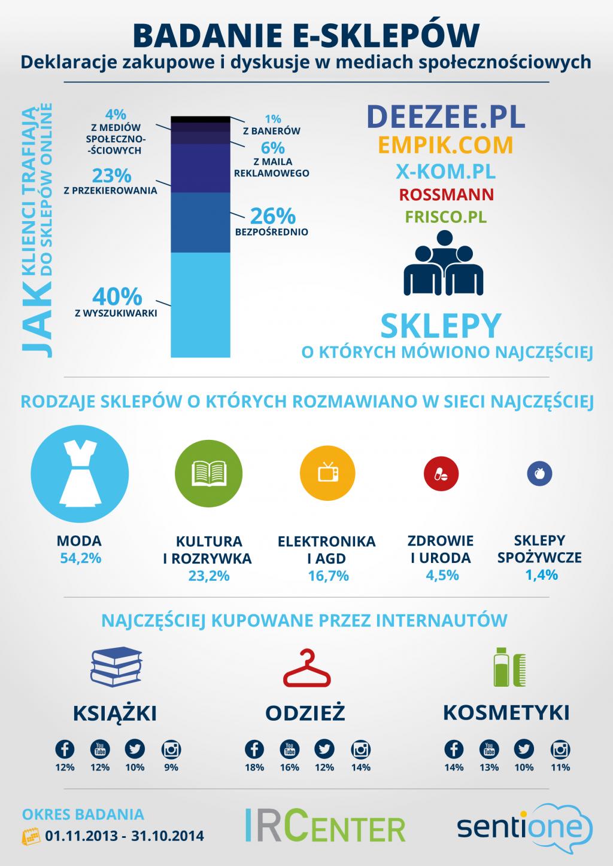 Badanie e-sklepów. Deklaracje zakupowe i dyskusje w mediach społecznościowych