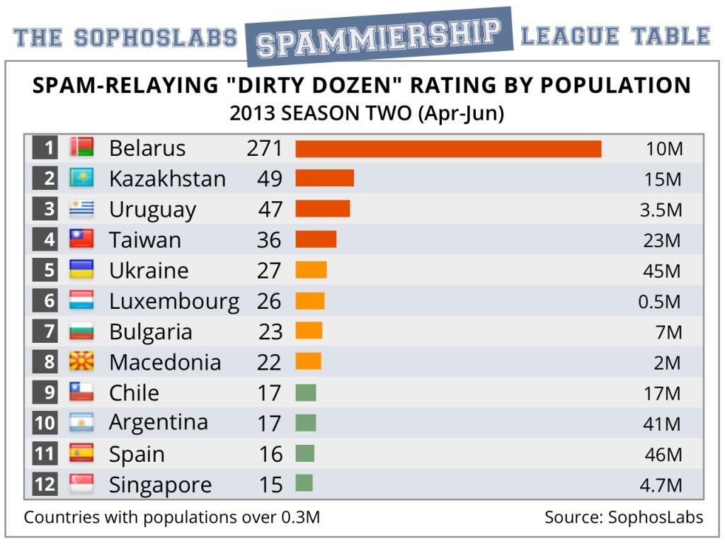 Lista 12 krajów wysyłających największą ilość spamu w przeliczeniu na liczbę mieszkańców