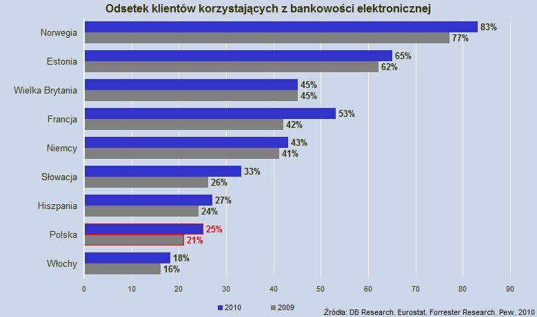 Odsetek klientów korzystających z bankowości elektronicznej
