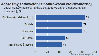 Popularność kanałów komunikacji z bankiem na świecie