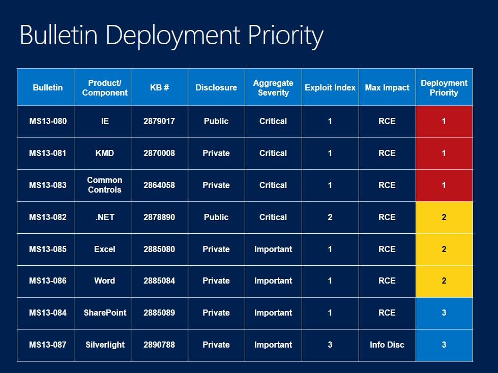 Biuletyny zabezpieczeń Microsoftu - październik 2013