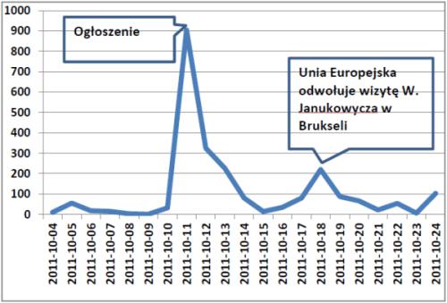 Liczba publikacji na temat Julii Tymoszenko w dniach 4–24 października 2011