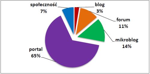 Publikacje w poszczególnych typach serwisów