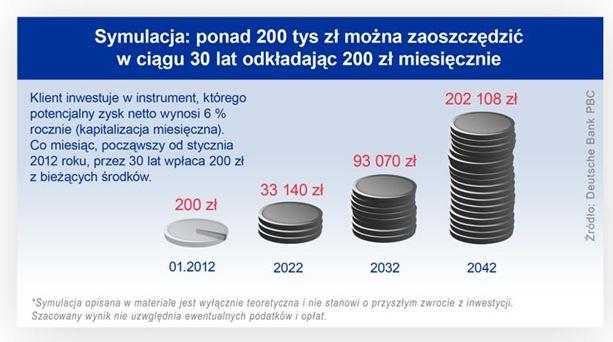 Symulacja - ile można zaoszczędzić w ciągu 30 lat