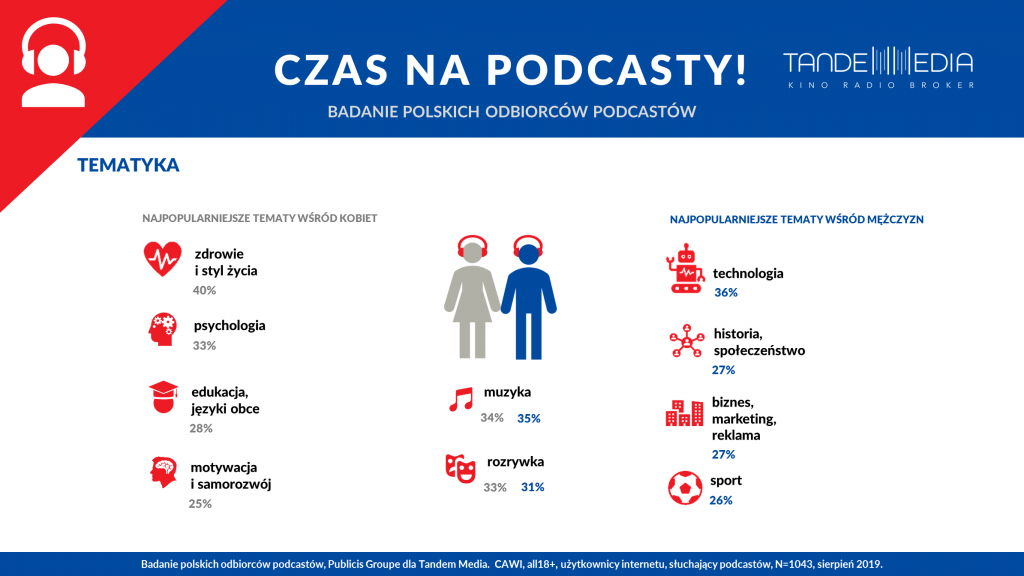 infografika podcasty