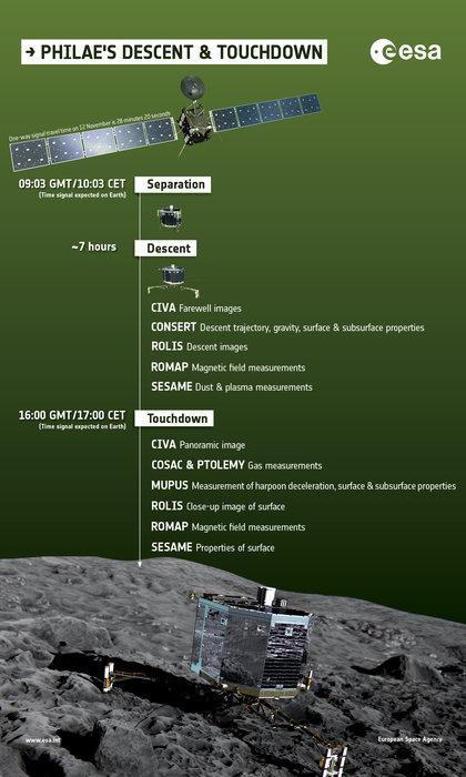 Philae - lądowanie