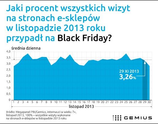 Jaki procent wszystkich wizyt na stronach e-sklepów w listopadzie 2013 roku przypadł na Black Friday?