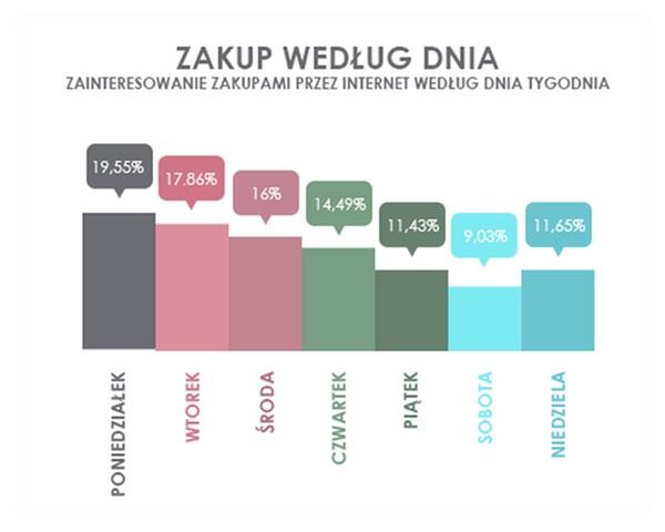 Zakupy e-commerce według dnia (dane Picodi)