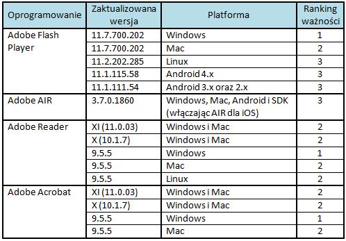 Ranking ważności poprawek udostępnionych przez Adobe