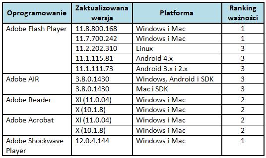 Ranking ważności poprawek udostępnionych przez Adobe - wrzesień 2013