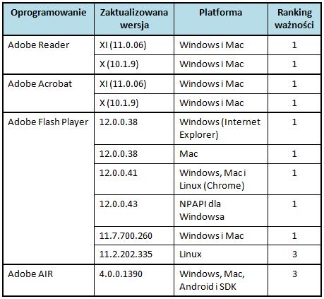 Ranking ważności aktualizacji udostępnionych przez Adobe - styczeń 2014