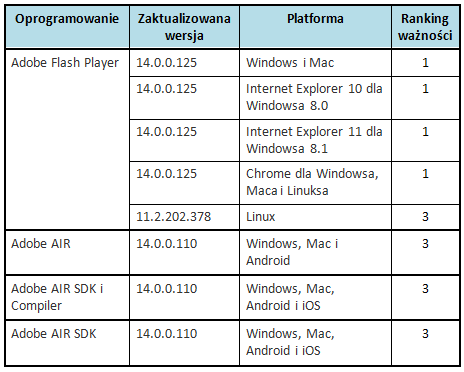 Ranking ważności poprawek udostępnionych w czerwcu przez Adobe