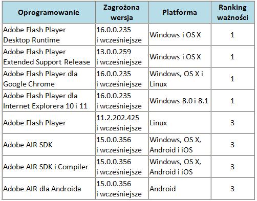 Ranking ważności poprawek udostępnionych w styczniu przez Adobe