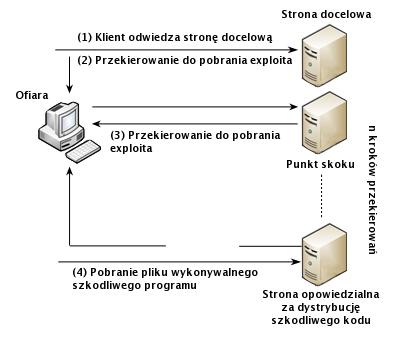 Struktura ataku drive-by download, rys. Kaspersky Lab