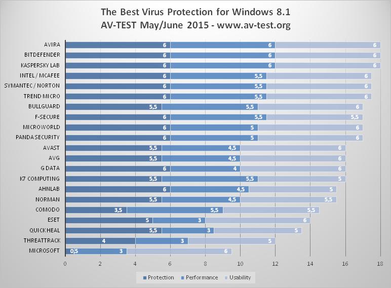 AV-TEST. Wyniki testów antywirusów dla indywidualnych użytkowników