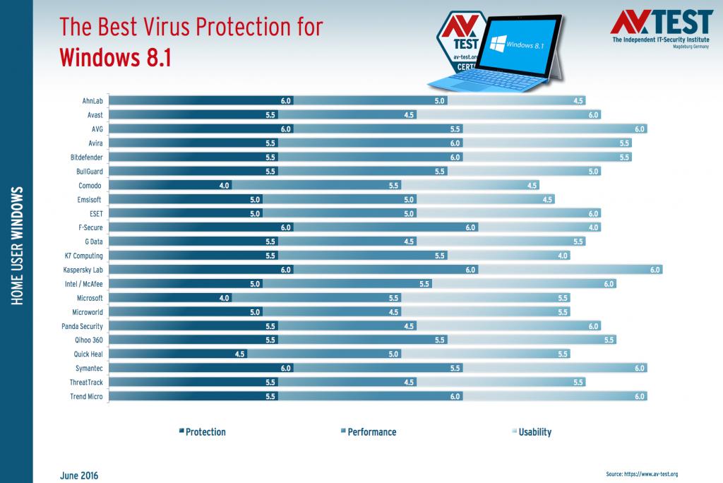 AV-TEST. Wyniki testów antywirusów dla użytkowników indywidualnych