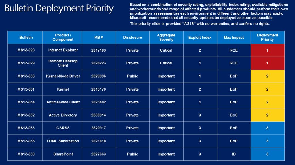 Kwietniowe biuletyny bezpieczeństwa Microsoftu